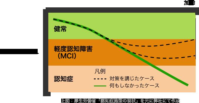 上図:厚生労働省「認知症施策の現状」を元に弊社にて作成